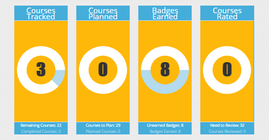 The Degree Tracker dashboard