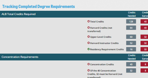 Track degree requirements